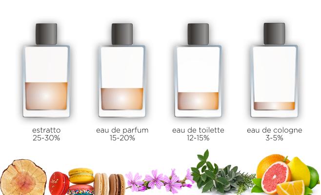 eau de parfum - profumo
